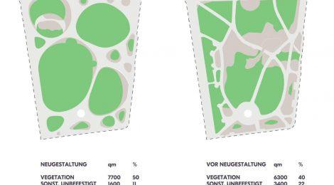 Flächenbilanz Stadtpark Kempten